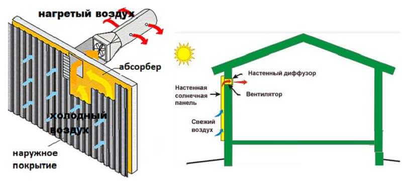 Пример простейшей солнечной воздушной системы отопления
