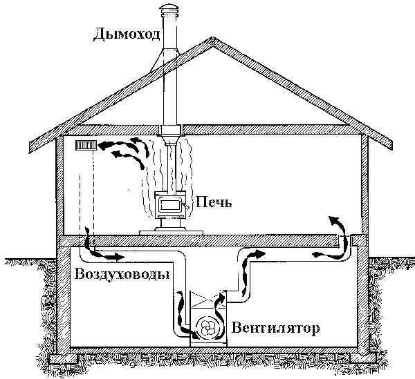 Схема воздушного отопление своими руками от печи