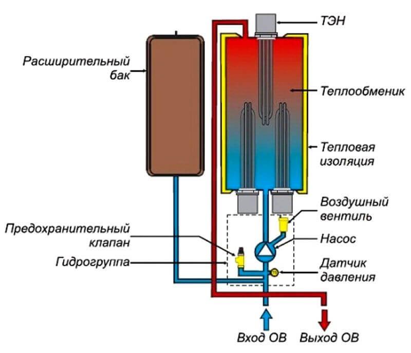 Схема устройства электрокотла с ТЭНом