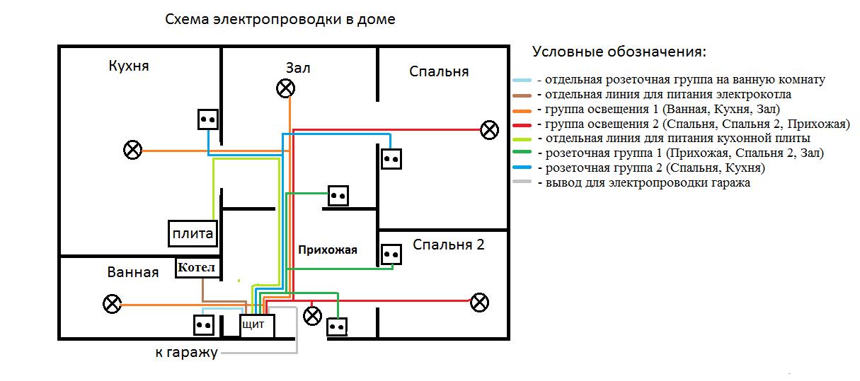 Как сделать электропроводку в деревянном доме своими руками - пошаговая инструкция по монтажу и схемы электрики / Свет / Отлад.р